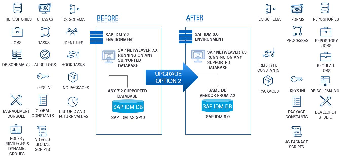 SAP%20IdM%20Upgrade%20Option%202