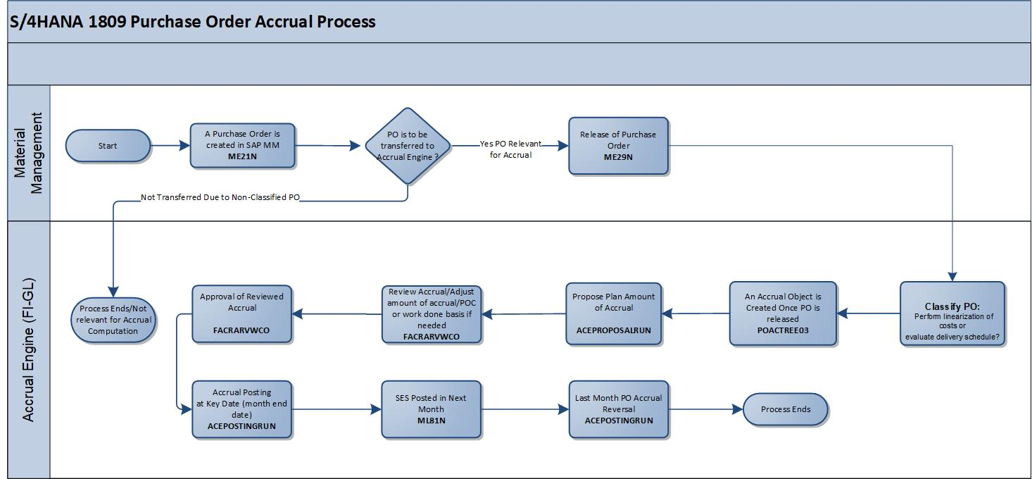 Purchase%20Order%20Accrual%20Process%20Flow
