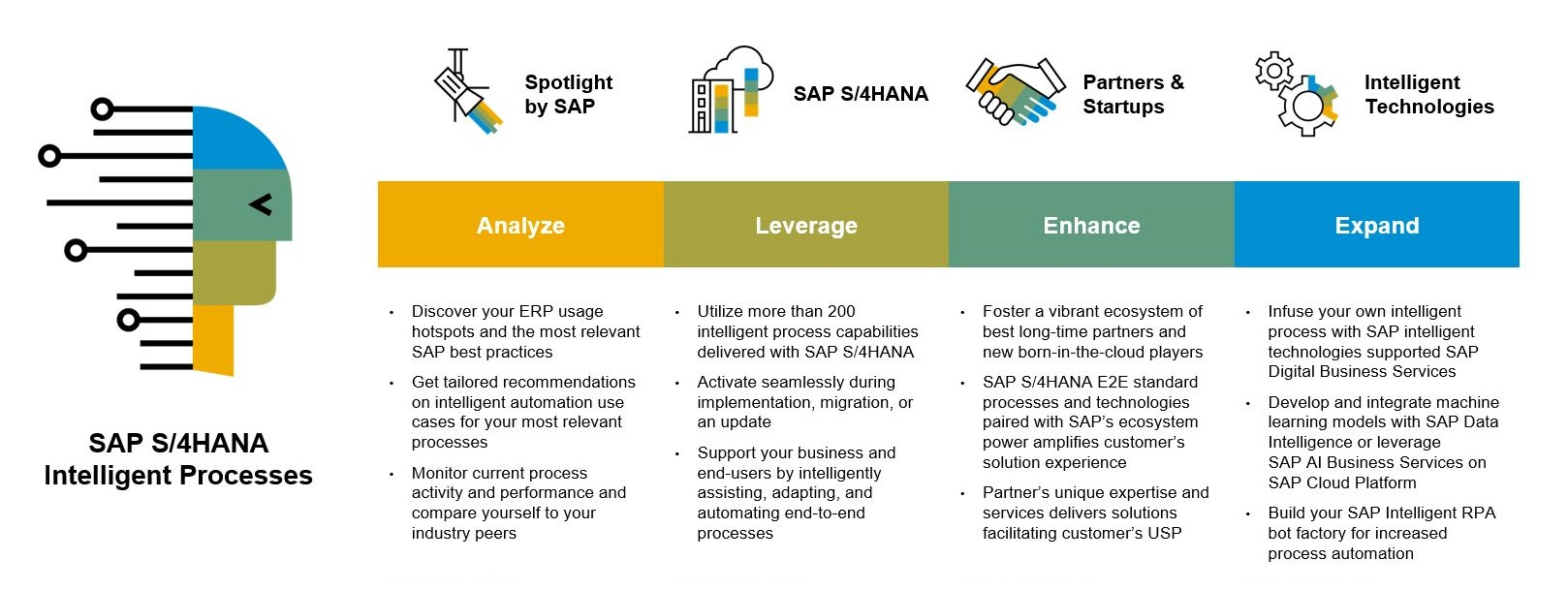 Getting%20started%20with%20intelligent%20processes%20in%20SAP%20S/4HANA