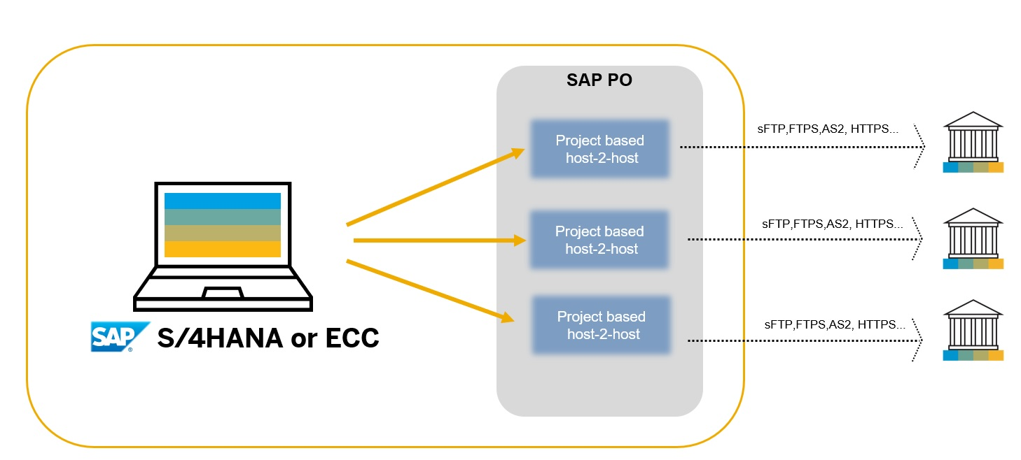 Corporate-to-Bank Connectivity in SAP: An Overview