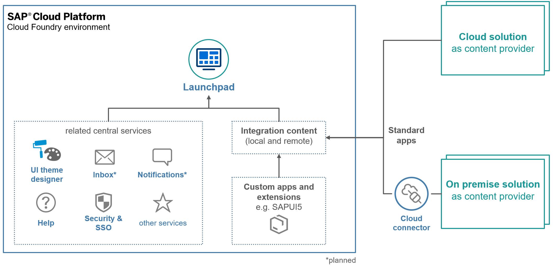 SAP%20Cloud%20Platform%20Launchpad%20-%20solution%20diagram