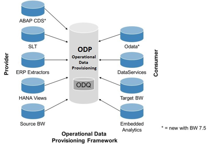 Figure%201%3A%20Operational%20Data%20Provisioning%20%28ODP%29%20Overview
