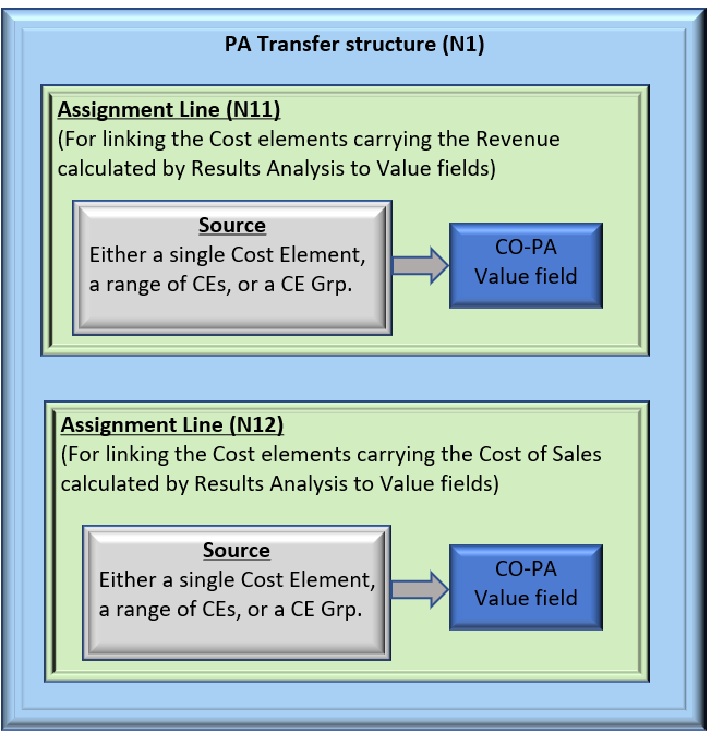 PA%20Transfer%20Structure