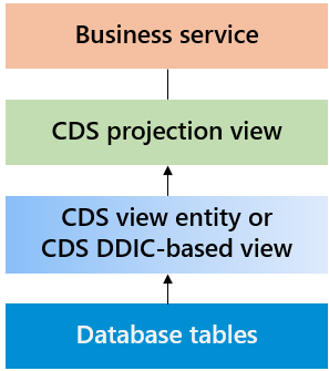 CDS%20data%20model%2C%20created%20by%20myself