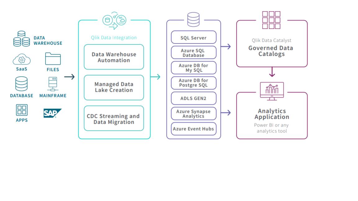 Qlik-Azure%20Integration%20.%20Source%20%3A%20Qlik%20Website