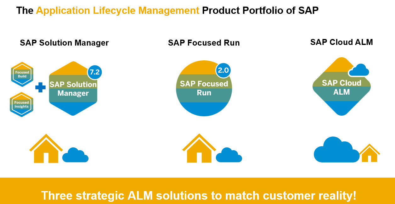 SAP%20Application%20Lifecycle%20Management%20Product%20Portfolio%20of%20SAP
