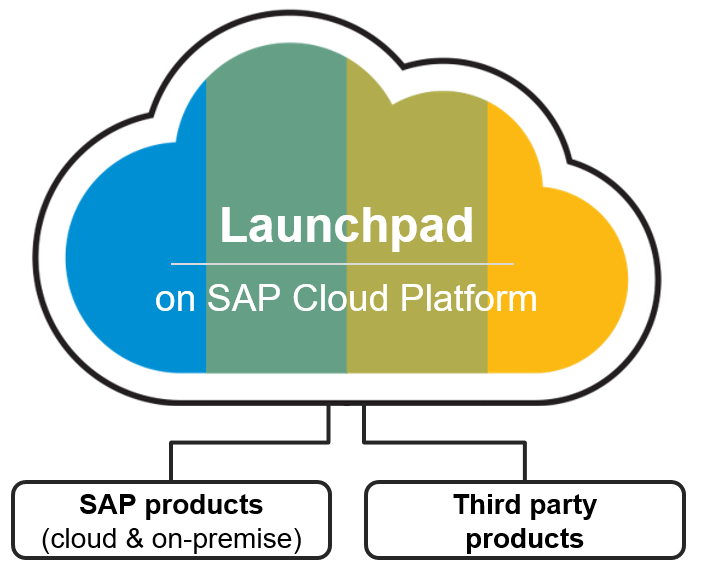 SAP%20Cloud%20Platform%20Launchpad