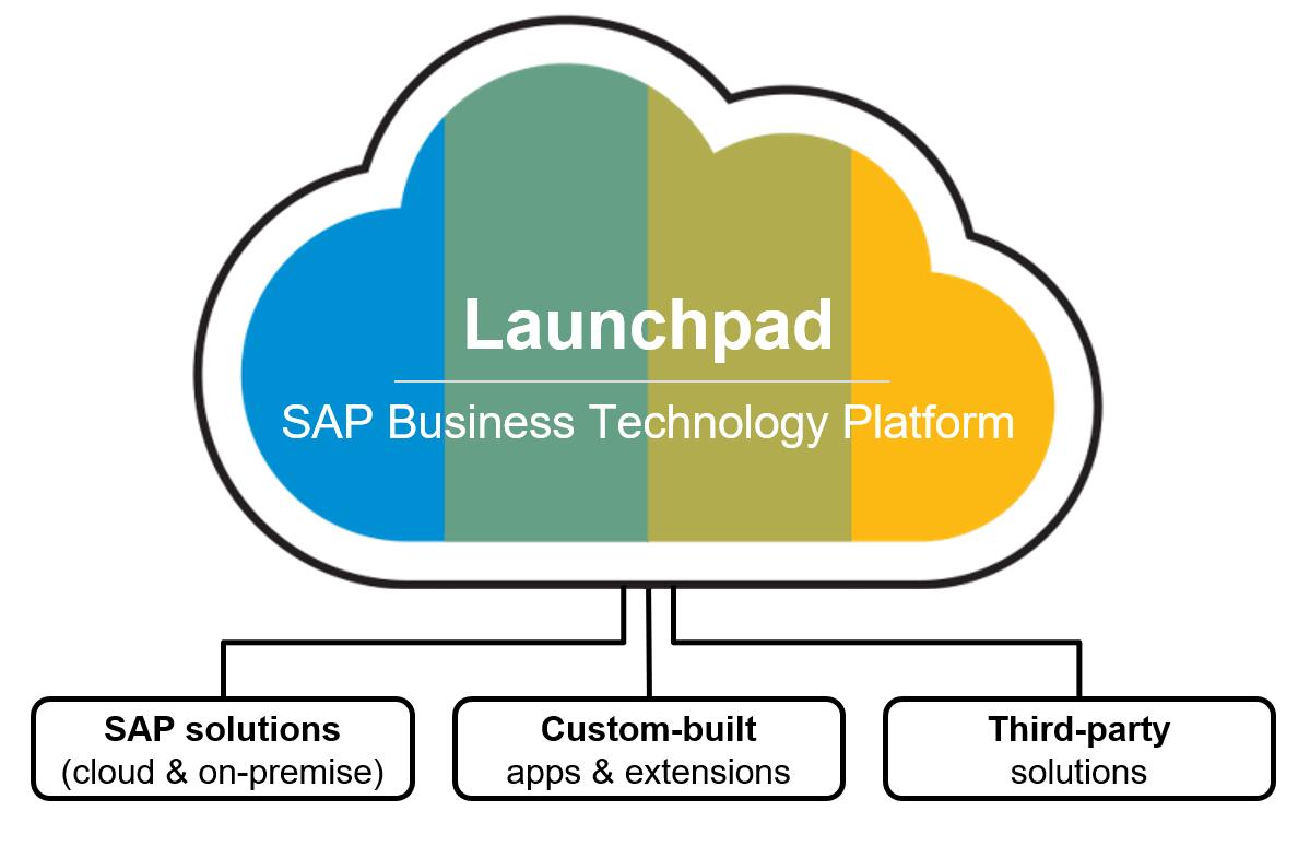 SAP%20Launchpad%20service