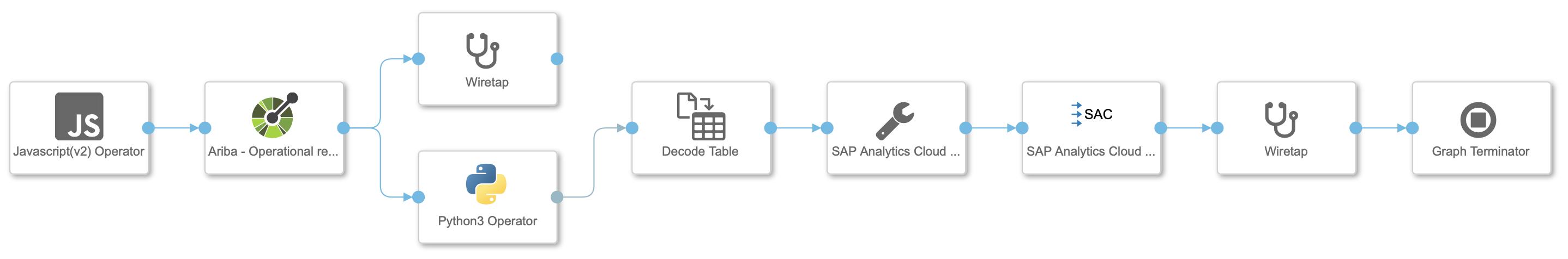 SAP%20Data%20Intelligence%20pipeline