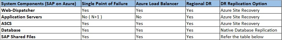 Quick Reference to SAP on Azure Components for HA and DR