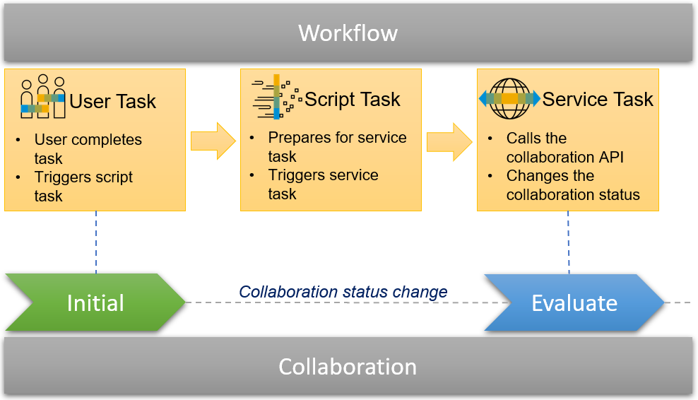 Change%20collaboration%20status%20via%20workflow