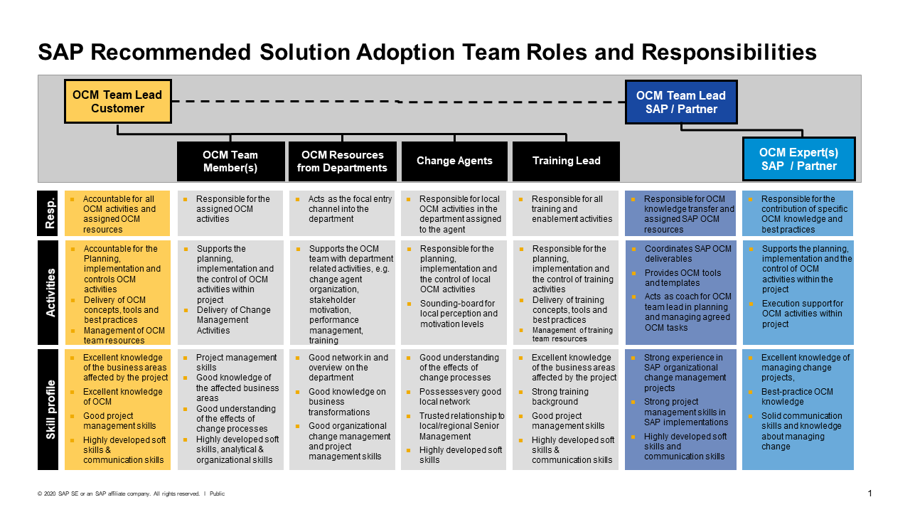 SAP Recommended OCM Team Composition.png