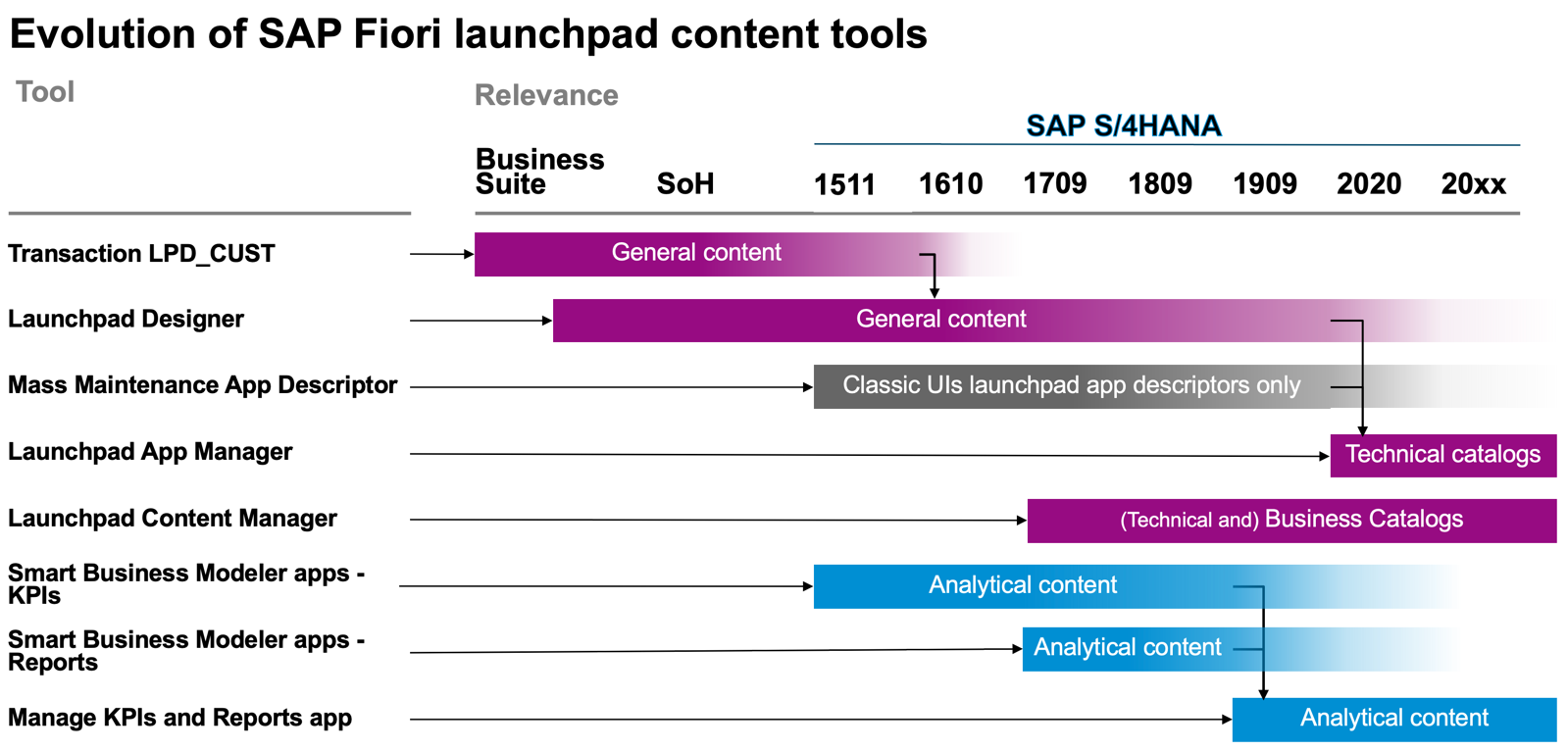 The%20evolution%20of%20launchpad%20content%20tools%20from%20Business%20Suite%20to%20SAP%20S/4HANA%202020%20and%20beyond