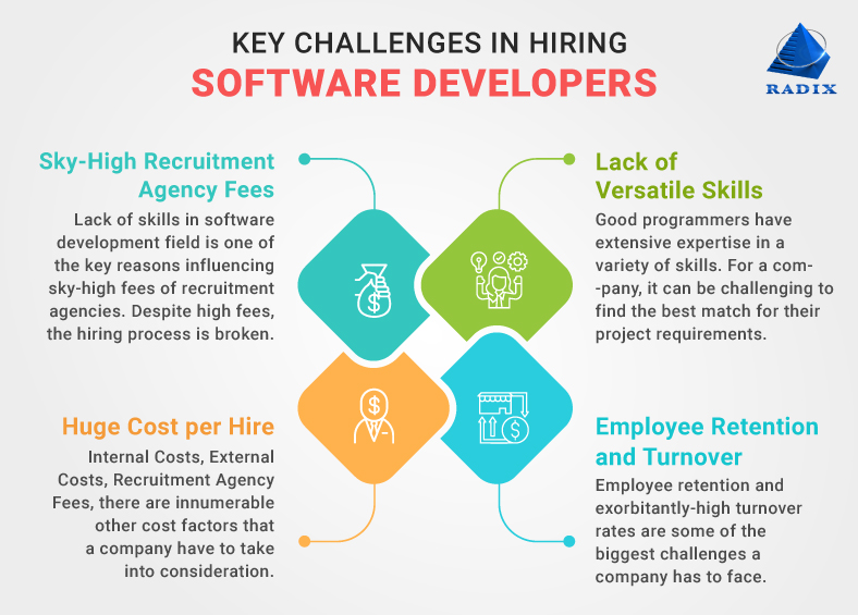 Key%20Challenges%20to%20hire%20software%20developers