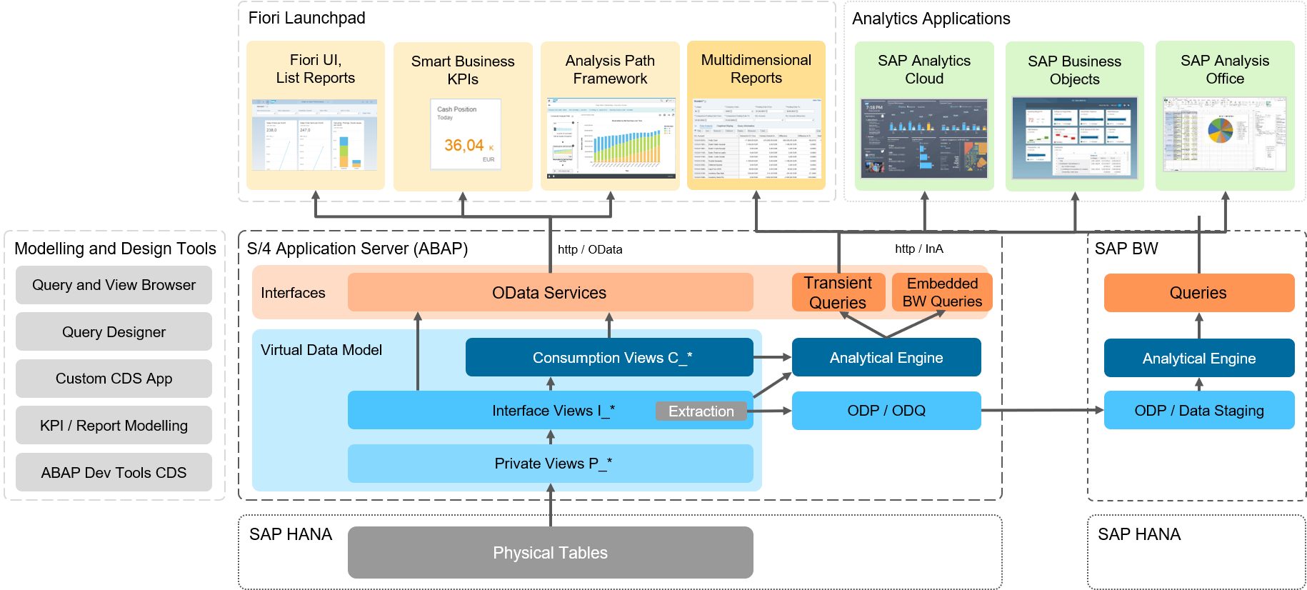 S/4HANA%20embedded%20analytics%20architecture%20overview