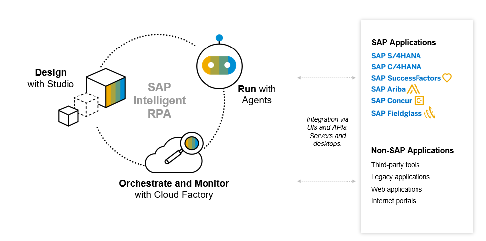 Intelligent%20Processes%20enabled%20by%20SAP%20Intelligent%20Robotic%20Process%20Automation