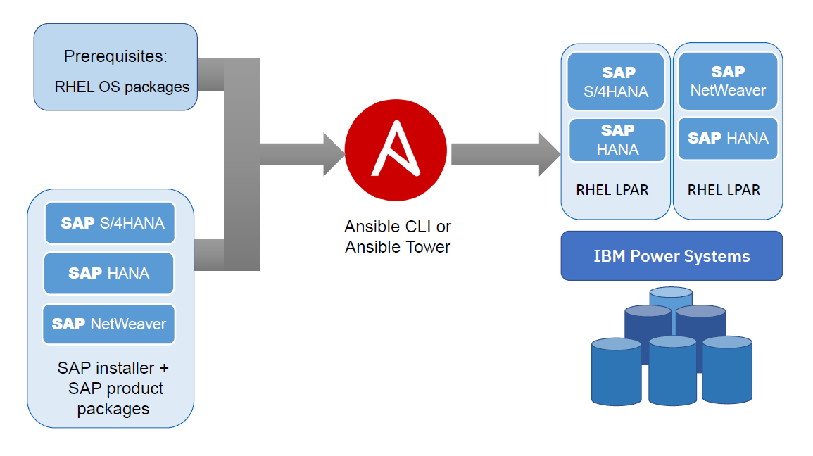 Red%20Hat%20Ansible%20CLI%20vs%20Red%20Hat%20Ansible%20Tower