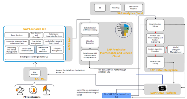 Solution%20Architecture%20with%20PdMS%20and%20SAP%20DI/HANA/SAC