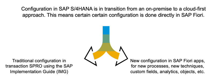 Configuration%20in%20SAP%20S/4HANA%20is%20done%20both%20in%20the%20SAP%20IMG%20and%20in%20certain%20SAP%20Fiori%20apps