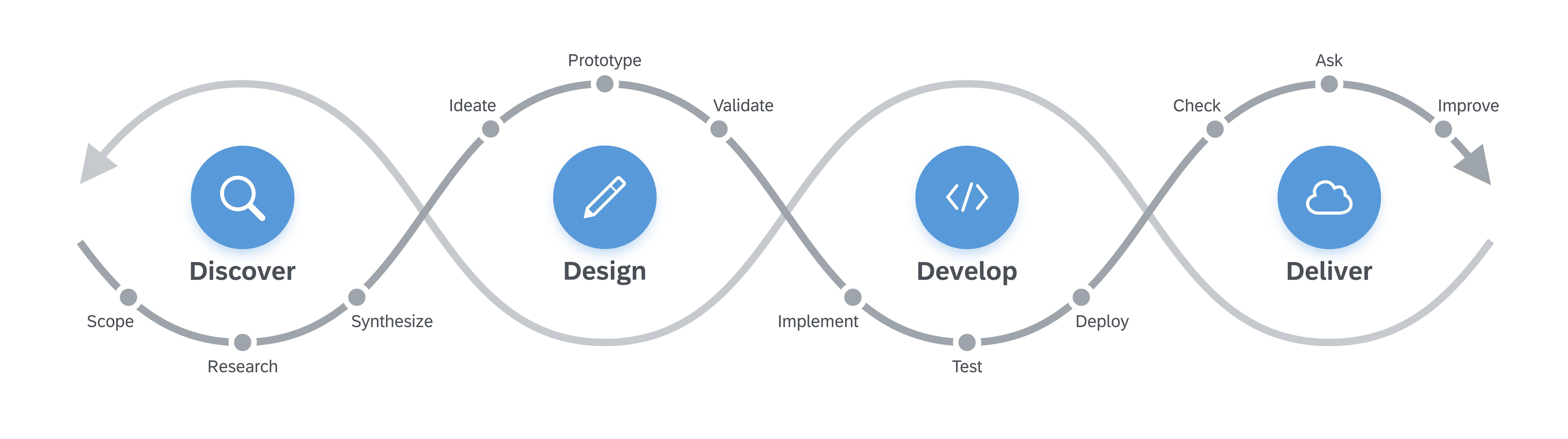 Design%20Led%20Development%20Process