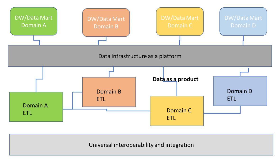 Data%20mesh%20architecture