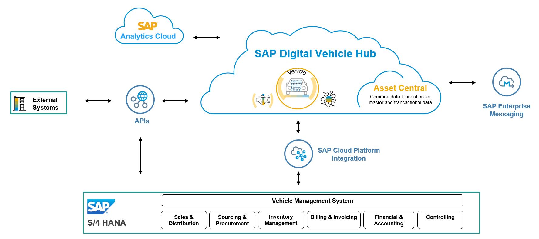 SAP Digital Vehicle Hub Architecture