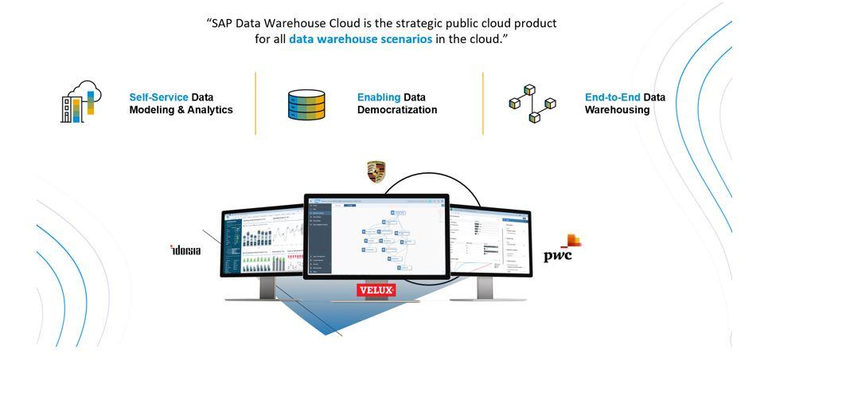 SAP%20Data%20warehouse%20cloud%20Use%20cases