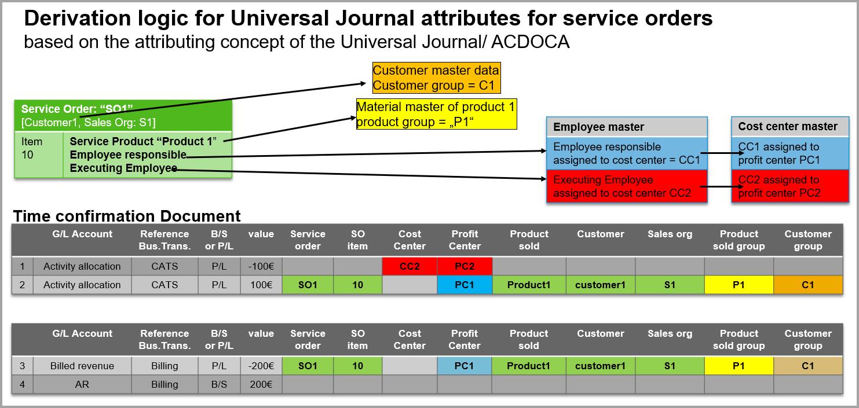 figure%2013%20derivation%20logic%20for%20service%20document%20attributes