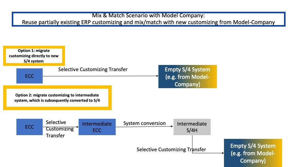 Mix_and_Match-Approach