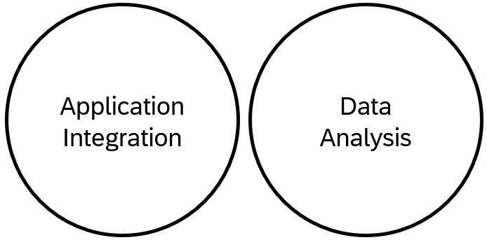 Application%20Integration%20and%20Data%20Analysis%20Venn%20Diagram