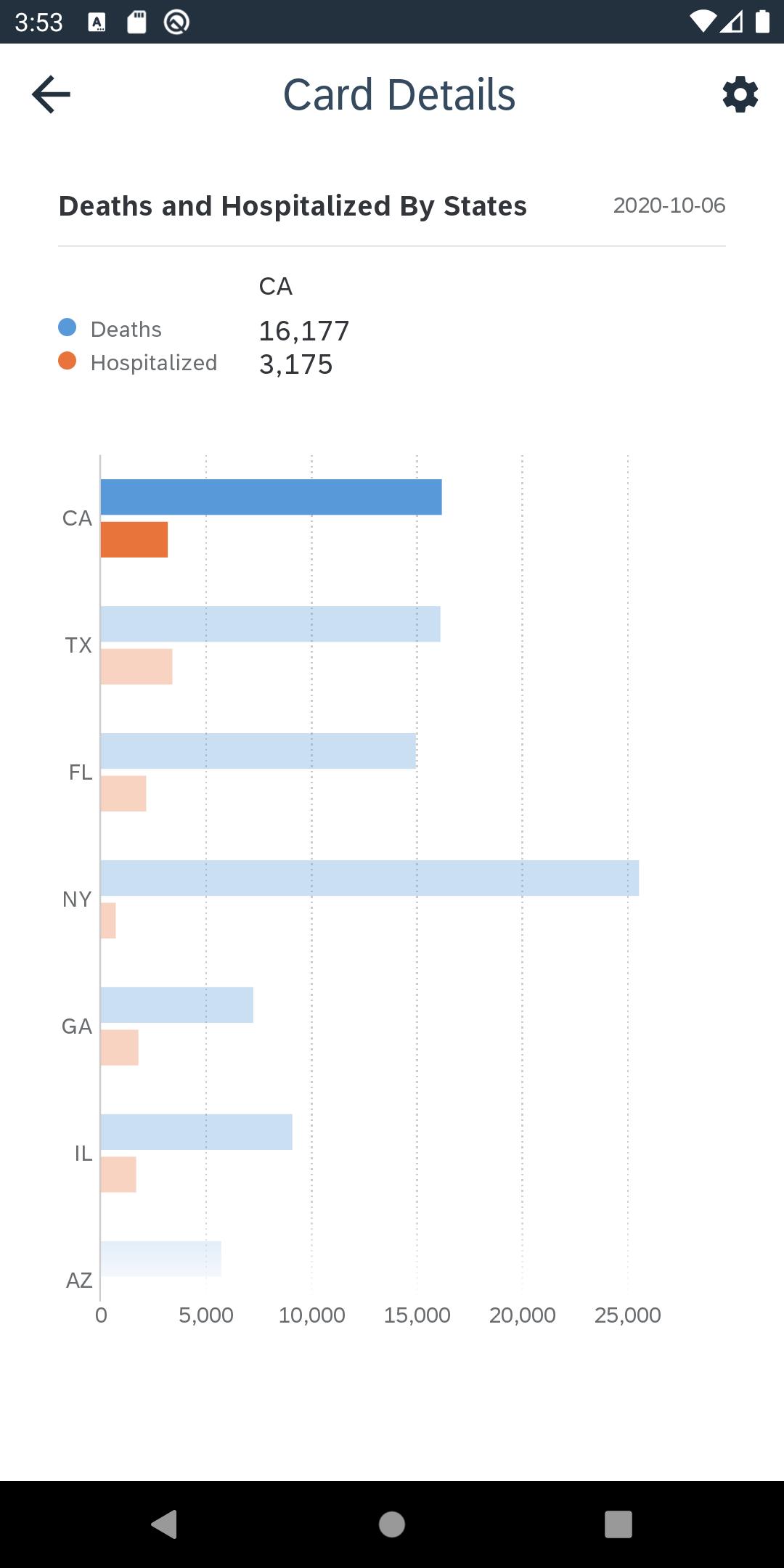 Chart%20Details%20in%20Fiori%20Horizontal%20Bar%20Chart%20View
