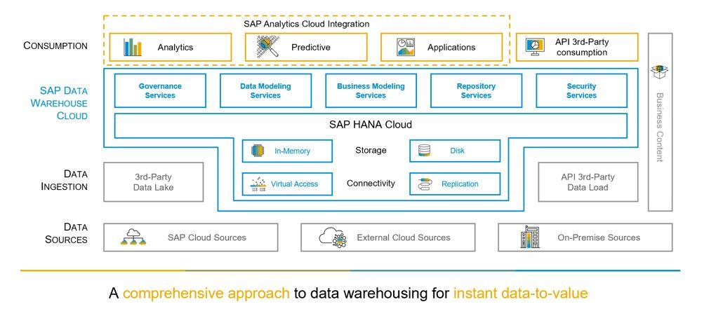 SAP%20Data%20warehouse%20cloud%20Architecture
