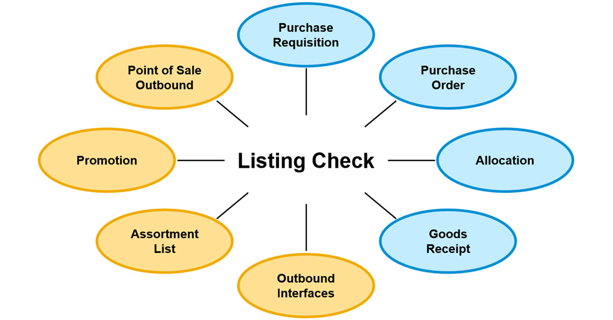 Listing%20Check%20is%20performed%20in%20many%20Business%20Processes.