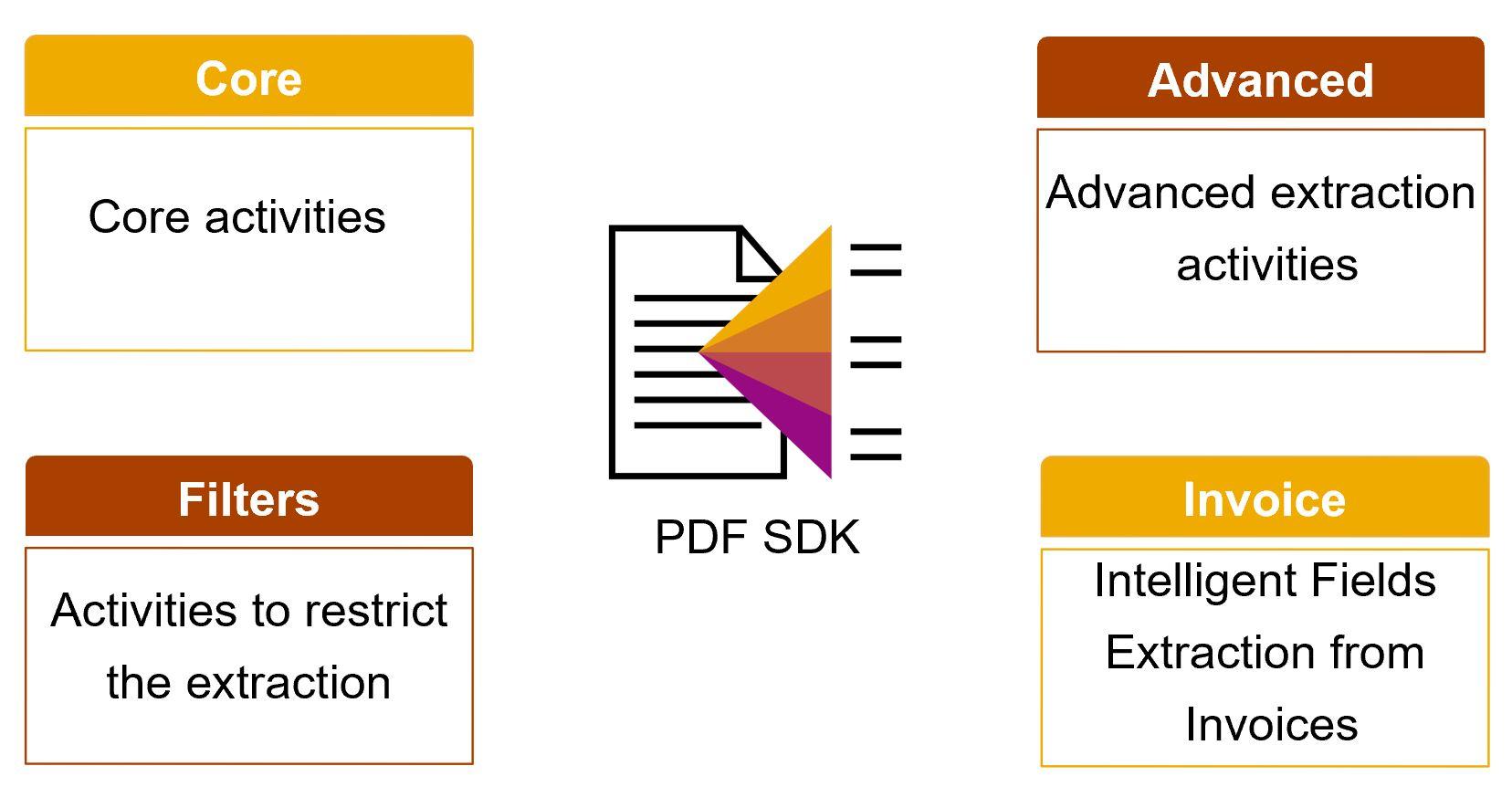 PDF%20SDK%20Modules