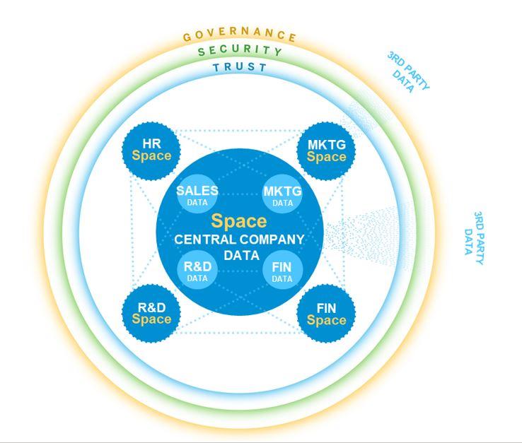 SAP%20Data%20warehouse%20cloud%20-%20Spaces
