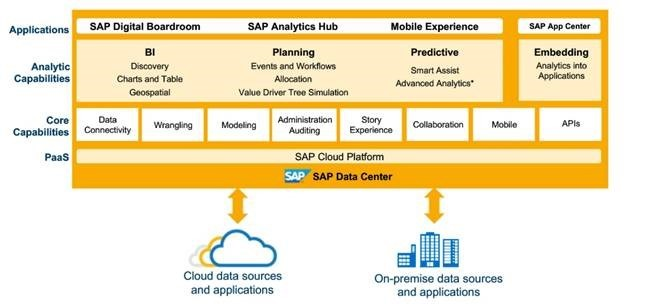 SAP%20Analytics%20Cloud
