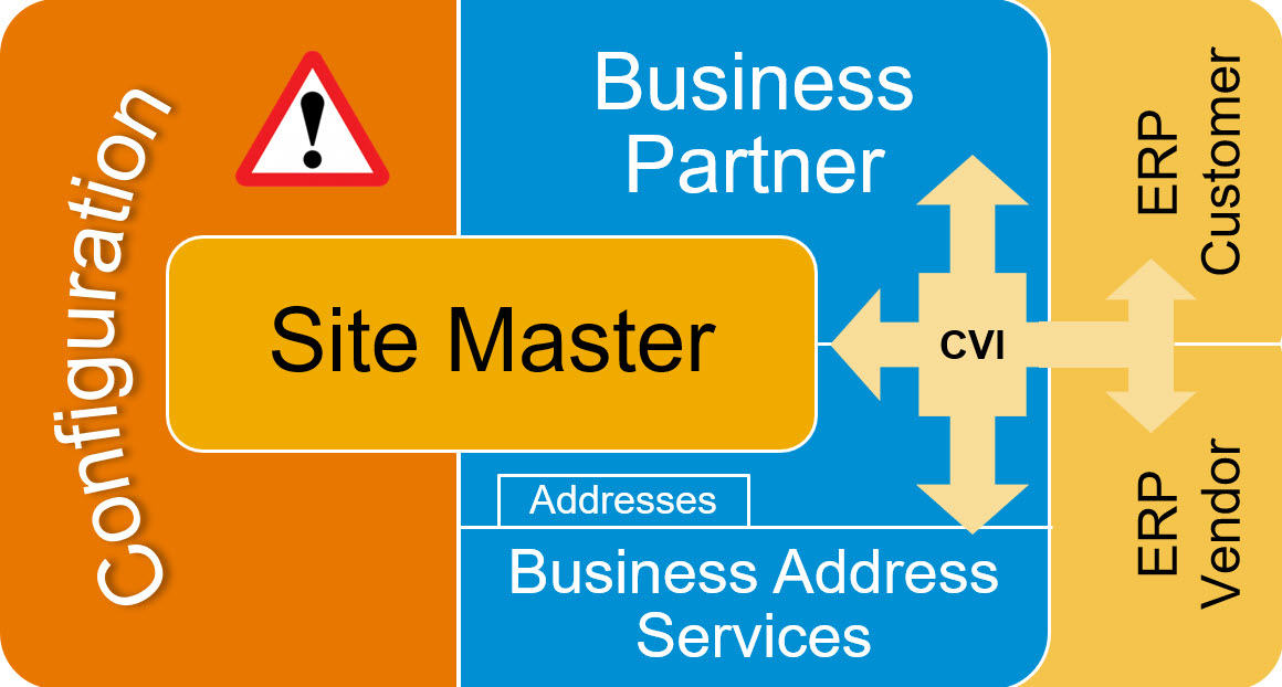 Site%20Master%20is%20one%20business%20object%2C%20comprised%20of%20many%20technical%20objects.