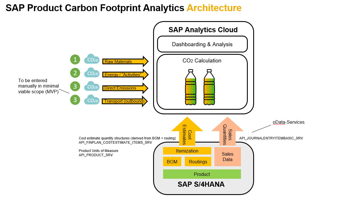 Architecture of SAP Product Carbon Footprints for improved sustainability