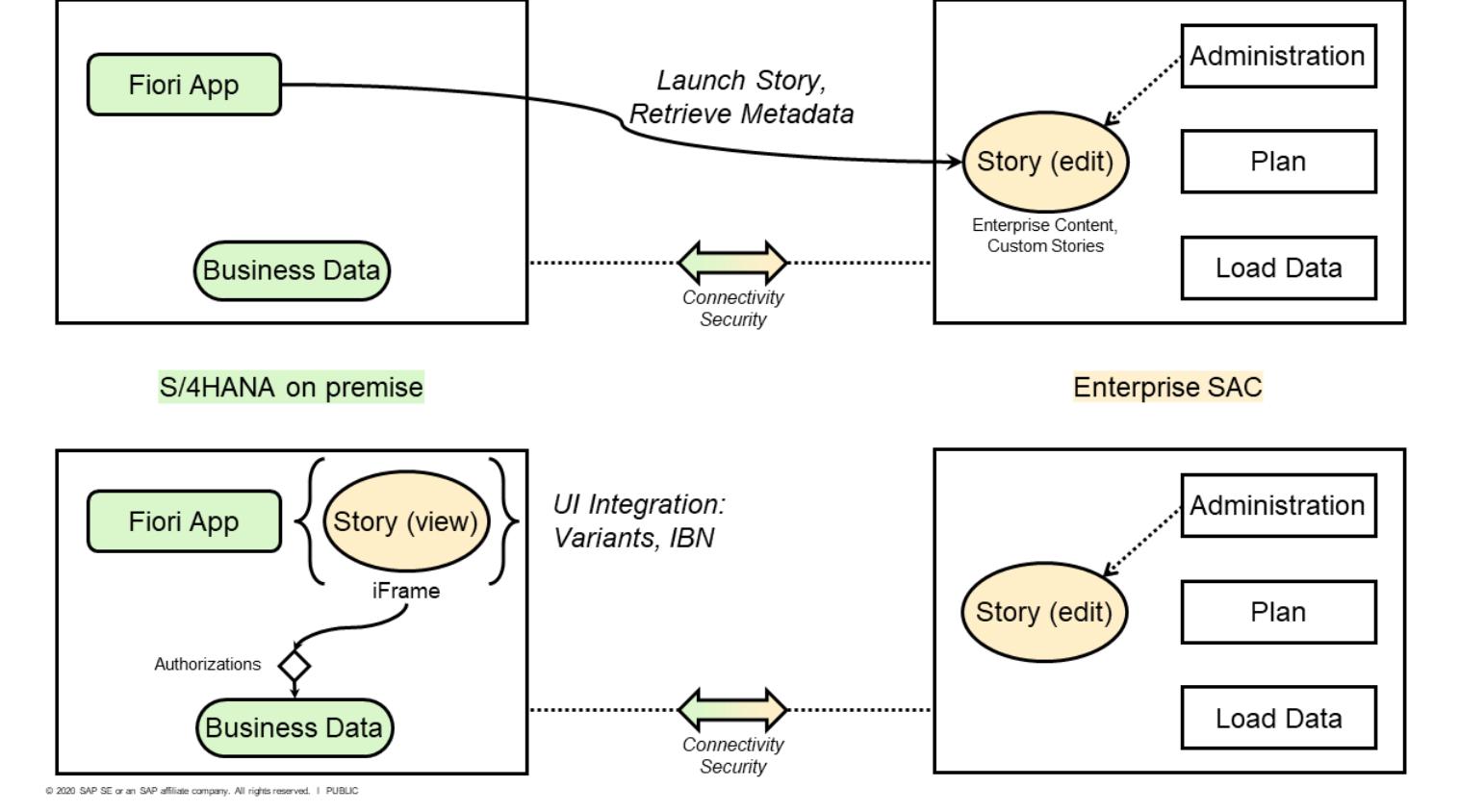 Optimized SAP Analytics Cloud Experience with SAP S/4 HANA On-Premise Integration
