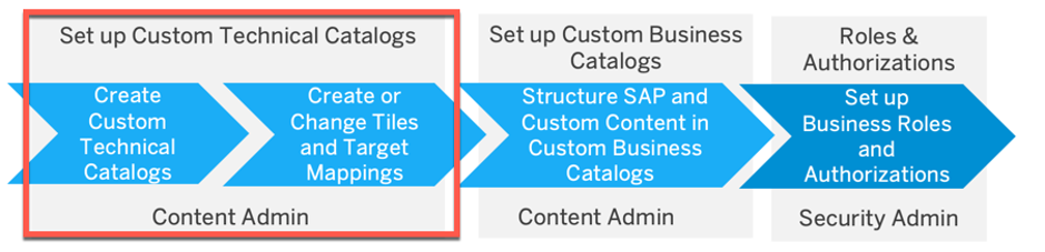 Procedure%20for%20creating%20custom%20business%20roles%2C%20highlighting%20creation%20of%20custom%20content%20in%20technical%20catalogs%20as%20an%20initial%20step