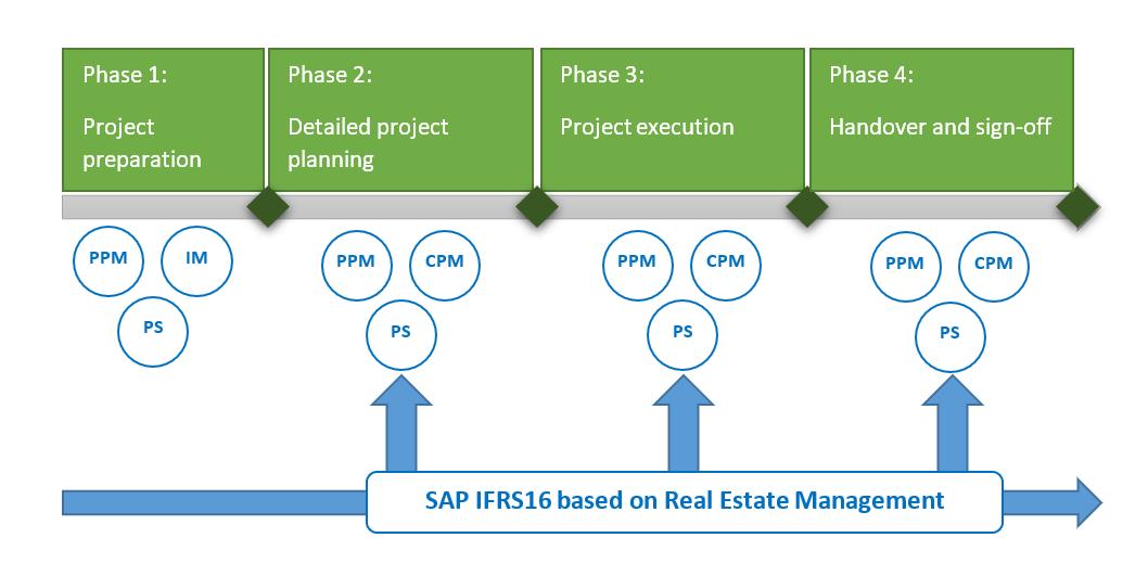 IFRS16%20compliant%20CAPEX%20SAP%20solution