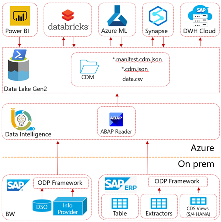 Figure%201.1%3A%20Dataflow%20proposition%20to%20extract%20SAP%20ERP%20%28or%20BW%29%20data%20and%20write%20via%20ODP%20framework%20into%20CDM%20format%20on%20an%20Azure%20Data%20Lake%20Gen%202.%20This%20ensures%20convenient%20consumption%20by%20a%20variety%20of%20tools%2C%20such%20as%20Power%20BI%2C%20Databricks%2C%20Azure%20ML%20and%20Synapse%20Analytics.%20On%20premises%20ERP%20systems%20can%20also%20include%20SAP%20on%20Azure%20%28IaaS%29.%20Please%20note%20that%20consumption%20by%20SAP%20Data%20Warehouse%20Cloud%20is%20only%20supported%20for%20CSV%20files%20and%20not%20the%20entire%20CDM%20structure.
