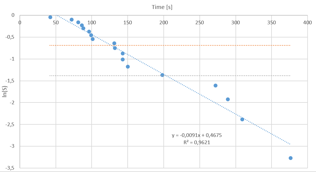 Figure%202%3A%20Probability%20plot%20of%20the%20data%20in%20Figure%201.