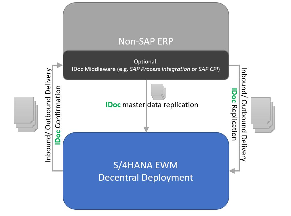 Non-SAP%20ERP%20to%20EWM%20integration%20scenario