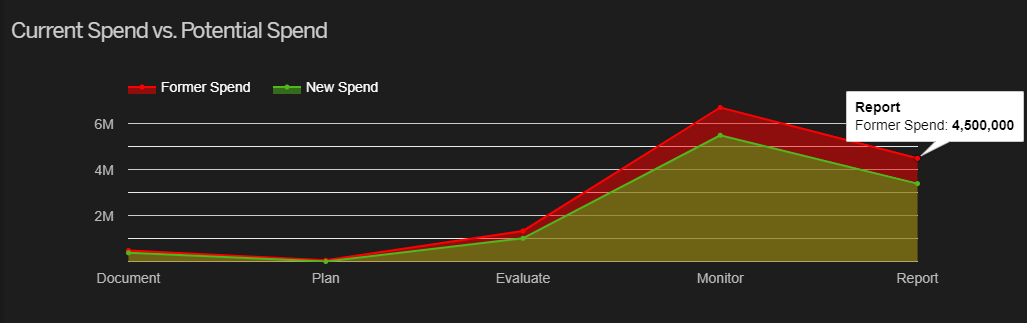 Current%20Spend%20vs.%20Potential%20Spend