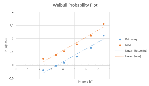 Figure%203%3A%20Weibull%20probability%20plot%20for%20new%20vs.%20returning%20users%20of%20this%20website%2C%20first%20week%20of%20May.