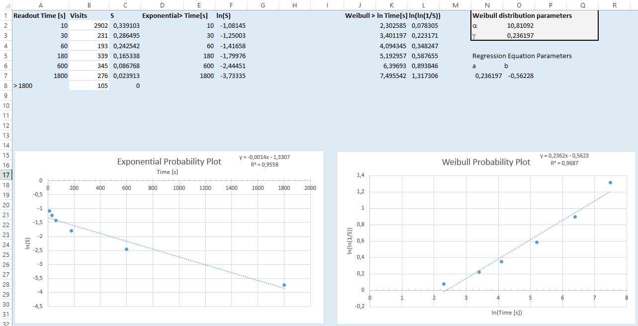 Figure%202%3A%20Probability%20plots%20for%20the%20example%20data%20in%20Figure%201.