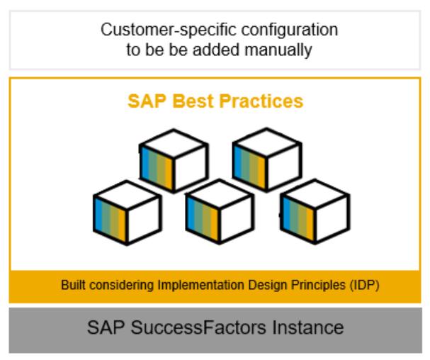 SAP%20SuccessFactors%20Best%20Practices