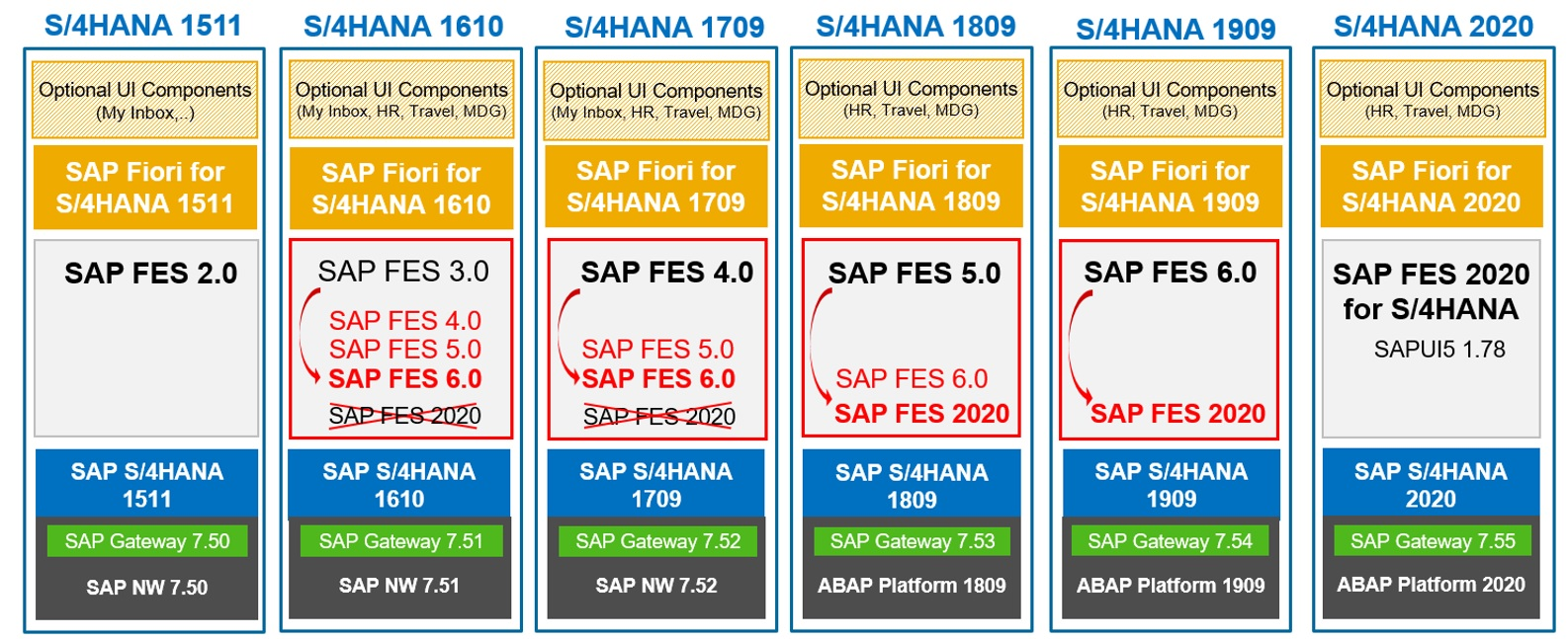 Support%20for%20SAP%20FIORI%20FES%202020