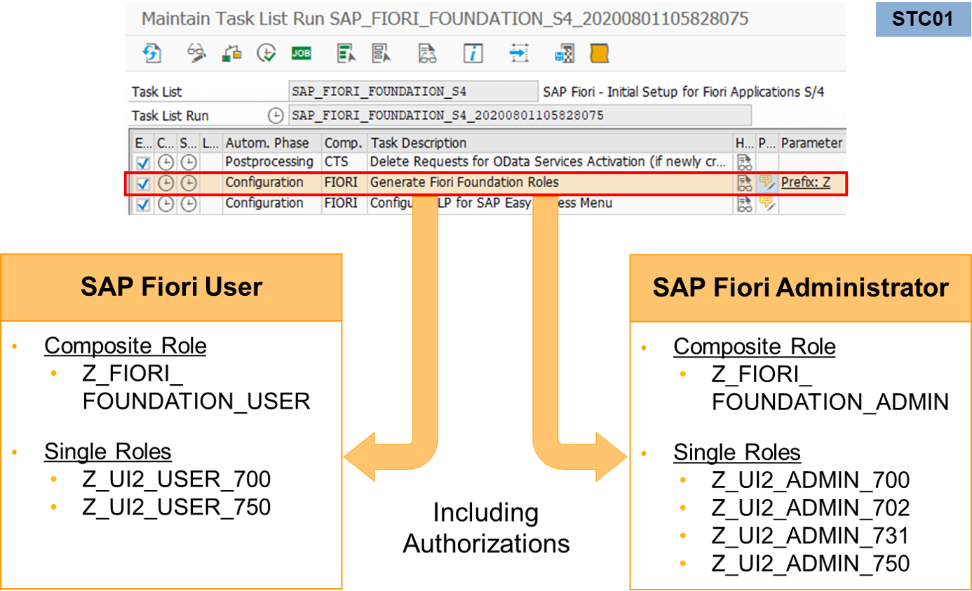 Generate%20SAP%20Fiori%20Foundation%20Roles%20%28UX100%29